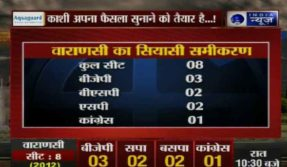 ground report from Uttar pradesh assembly elections