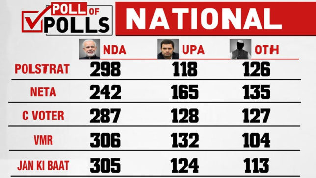 Exit poll turning to be true, initial figures suggests Nda getting over 300 UPA congress in loss again